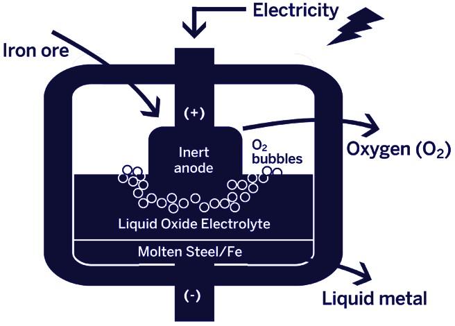 الکترولیز اکسید مذاب MOE